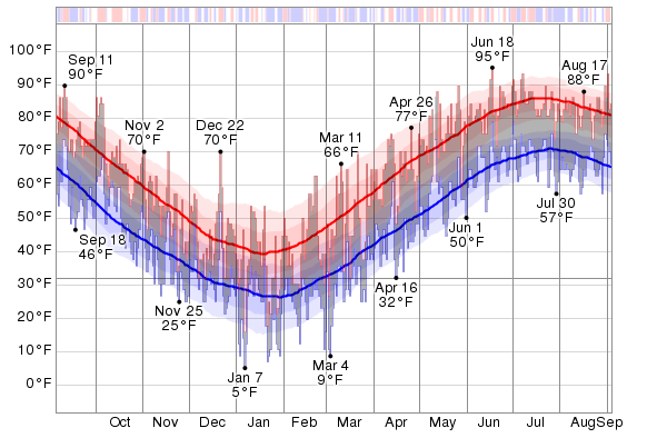 Graph from Weatherspark.com.